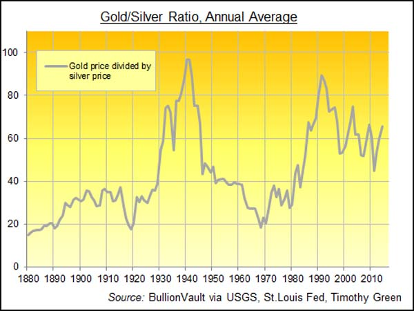 Comparaison des cours de l'Or et de l'Argent depuis 1880 (Info GoldBullion)